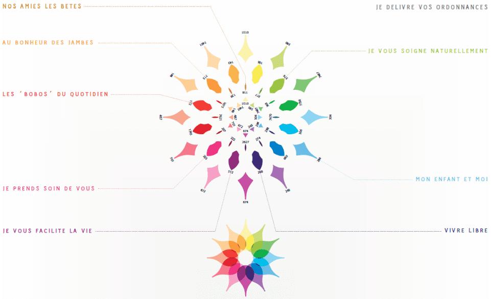 Charte colorielle